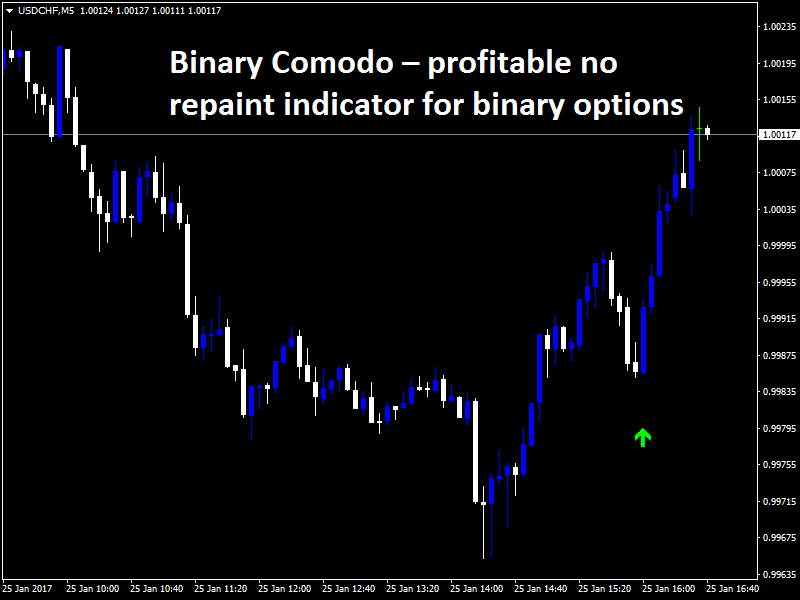 Binary options trading indicator