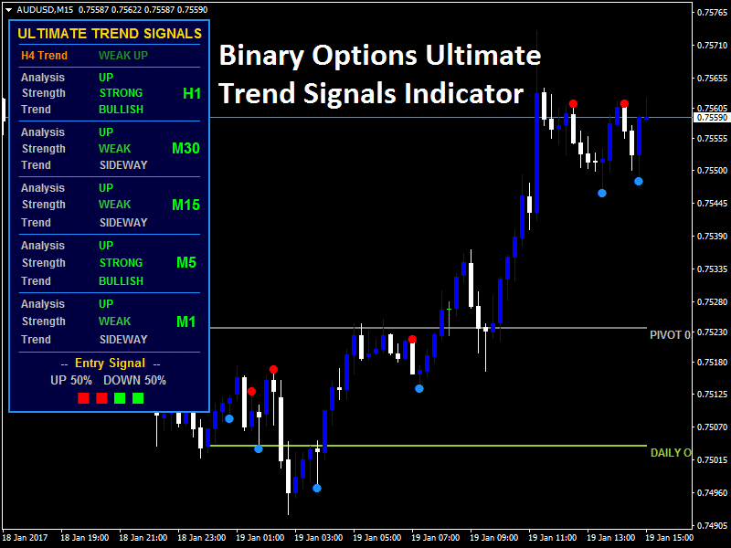 Get binary options signals