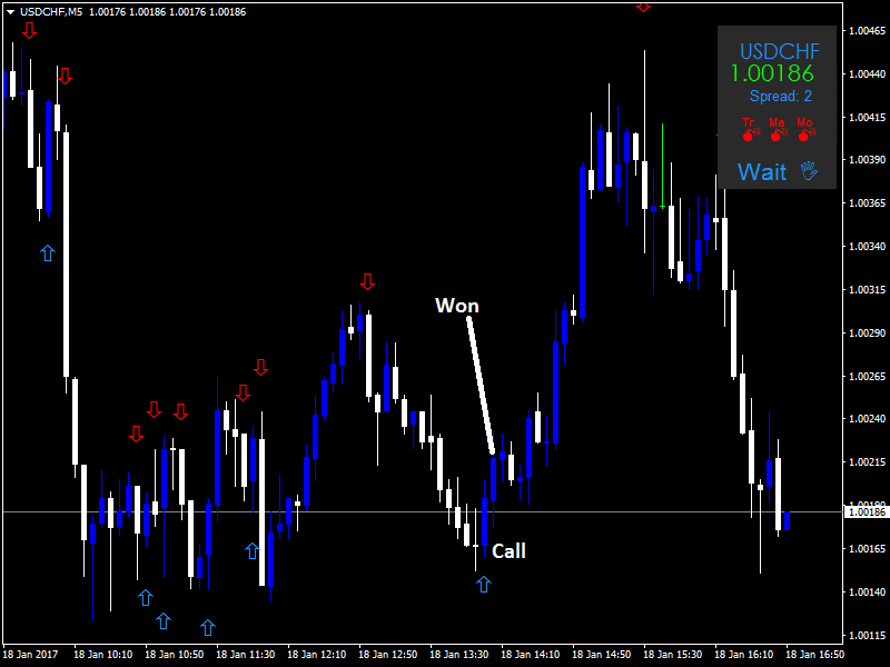 Nitro indicator binary options