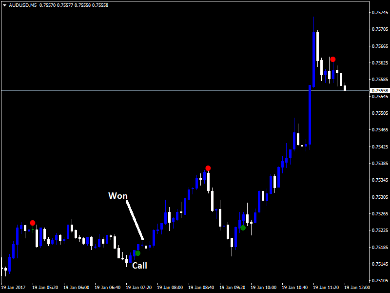 Kill binary options indicator